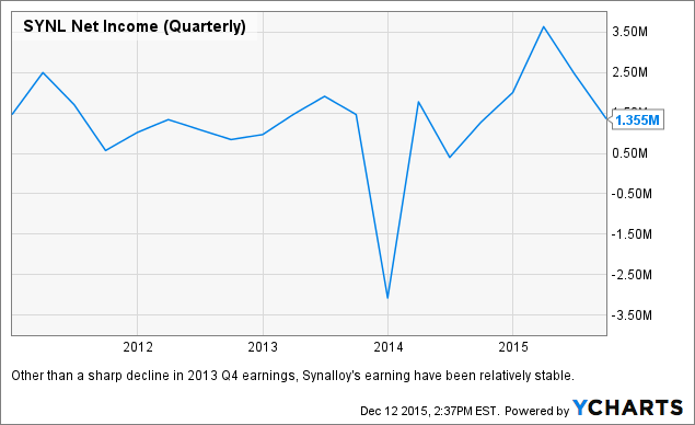 SYNL Net Income (Quarterly) Chart