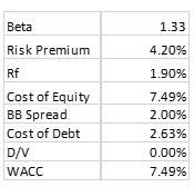 Discounted cash flow valuation terminal value