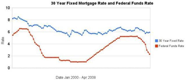 30-Year Mortgage vs. Fed Funds