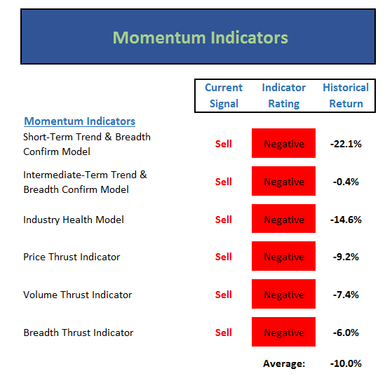The Times (Err, Indicators) They Are A Changin' - David Moenning
