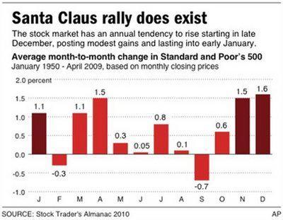 Is (The) Santa Claus (Rally) Real? | Seeking Alpha