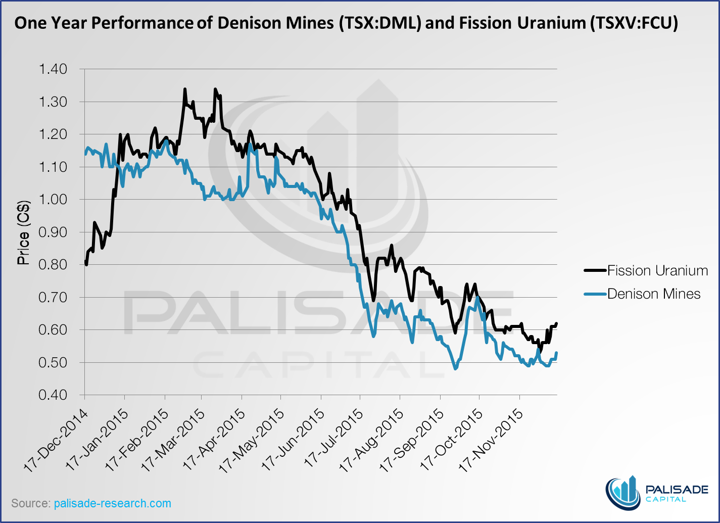 Fission uranium vs denison mining the ups and ups of the uranium another merger in the uranium space would have been a strong sign for investors ma often indicates a bottom and the proposed transaction would have cut buycottarizona Gallery