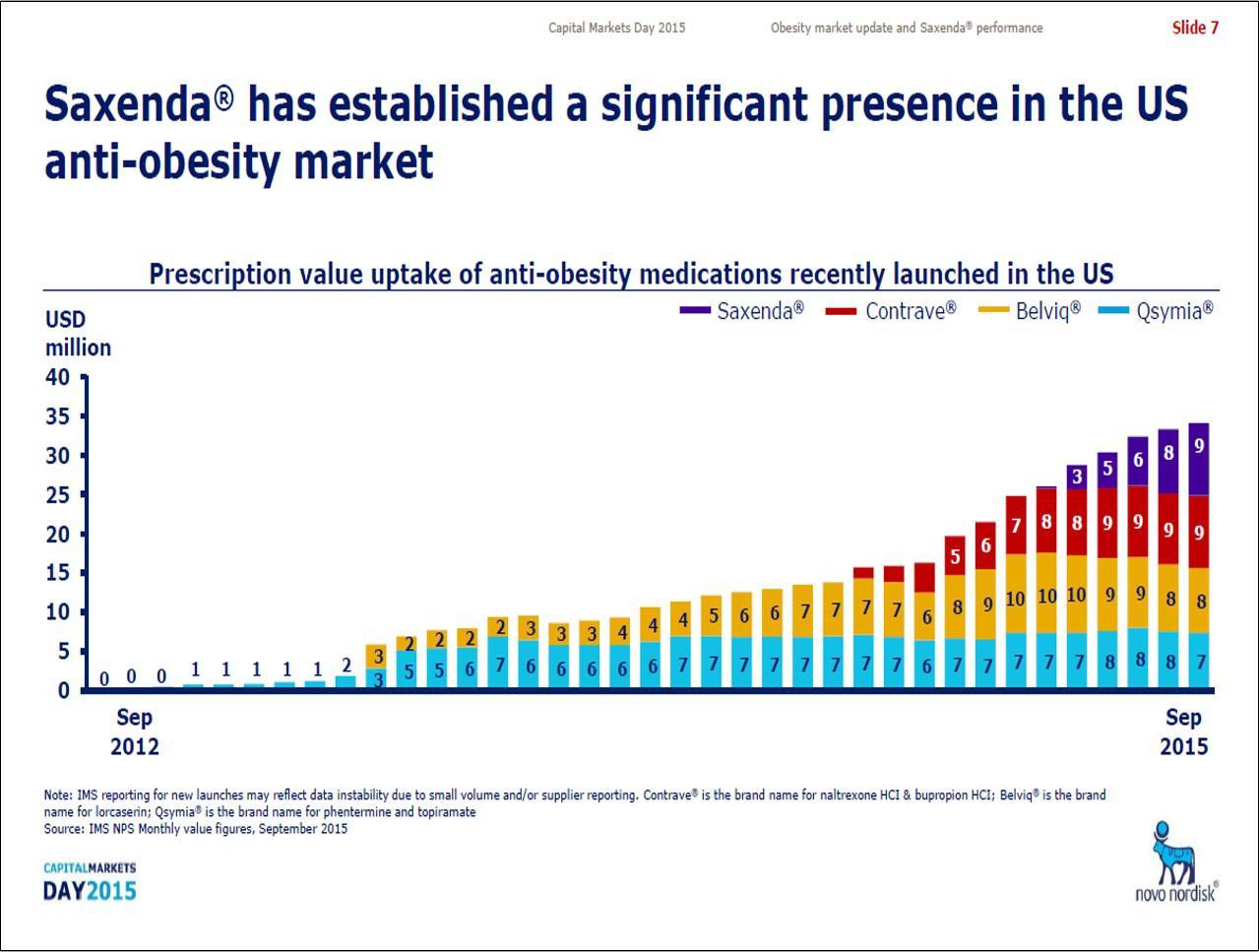 Novo Nordisk: Make-And-Take Strategy For The Obesity Drug