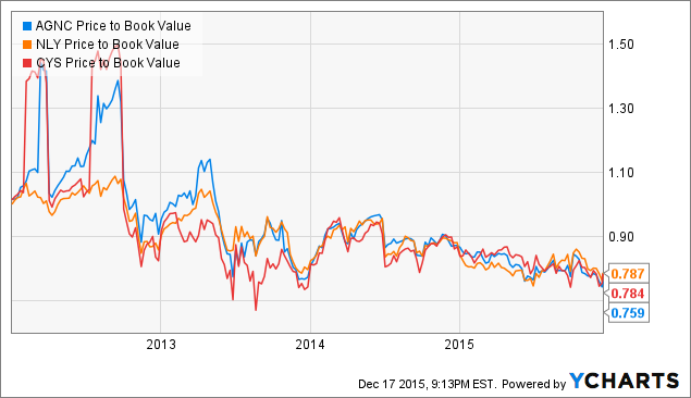 AGNC Price to Book Value Chart