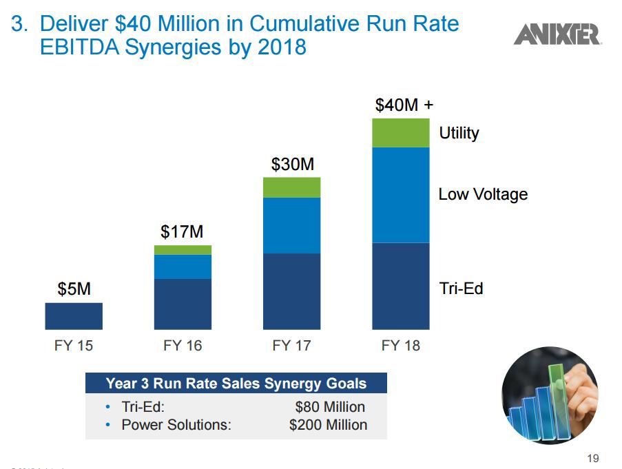 Anixter Probably Deserves A Better Valuation - Anixter International ...