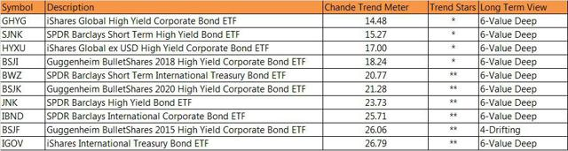 Bond ETFs with weakes trends via ETFmeter.com