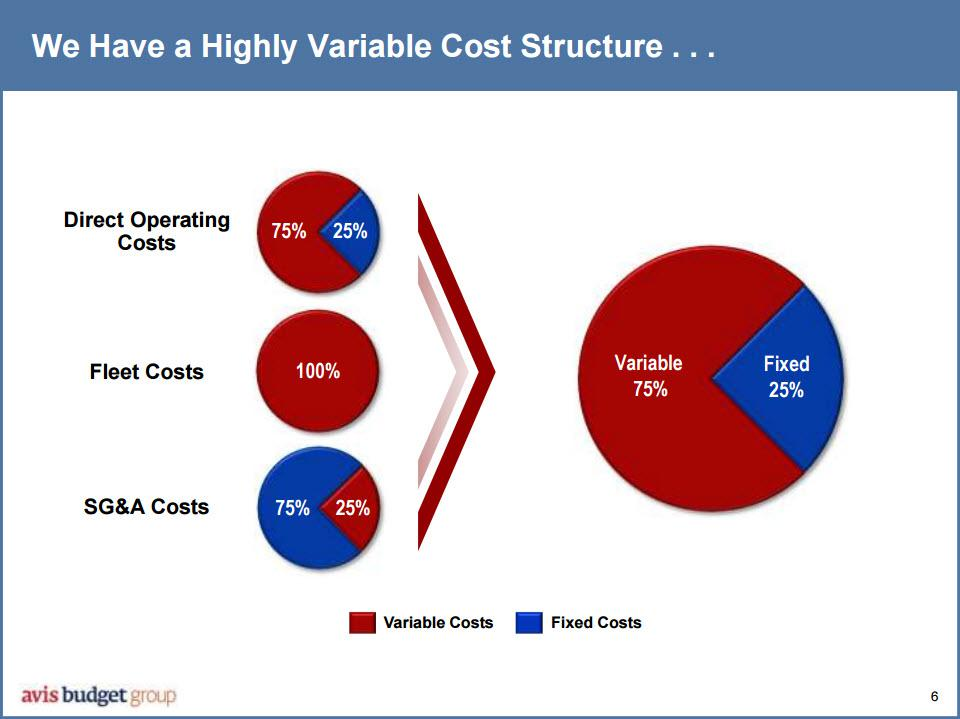ryanair fixed and variable cost