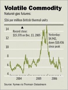 Wall Street Journal Natural Gas Chart