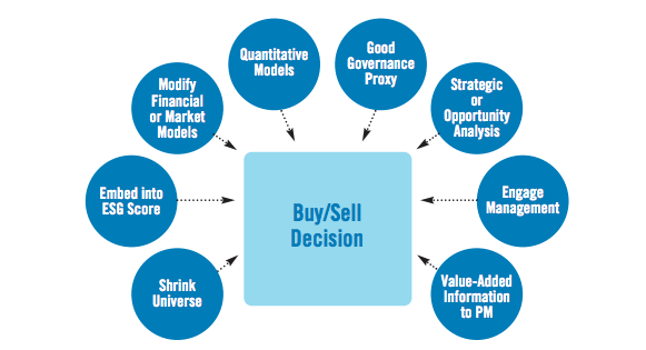 investments analysis decision making S you embark on your study of data analysis and decision making,you of investments trying to find a match of investments to customers is a very chal.