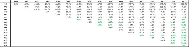 Performance of S&P 500 Total Return - Russell 2000 Total Return
