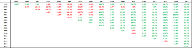 Performance of S&P 500 Total Return - Russell 2000 Total Return, calculating using the median of the return of the components, year after year. These returns are capitalized over time.