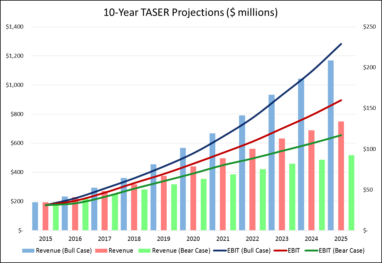 This Would Imply Revenue Growth Of 20%30% In The Axon Segment And 5% To  10% In The Weapons Segment This Also Implies That Taser's Axon Segment  Attains A