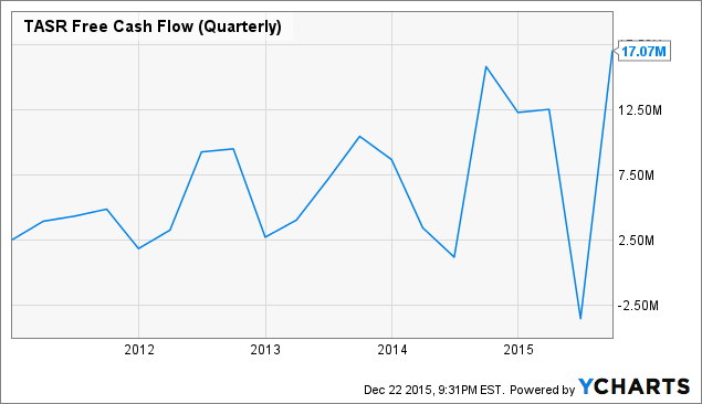 TASR Free Cash Flow (Quarterly) Chart