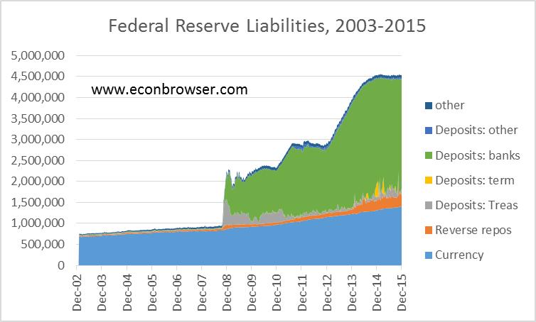Managing The Feds Balance Sheet Seeking Alpha
