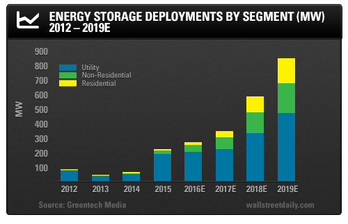 Energy Storage Deployments by Segment (MW) 2012-2019E)