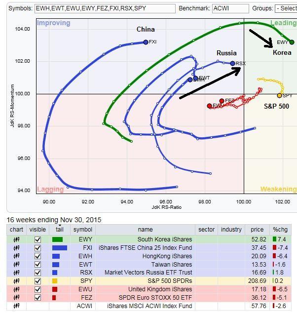 A Surprise From Rotational Analysis | Seeking Alpha
