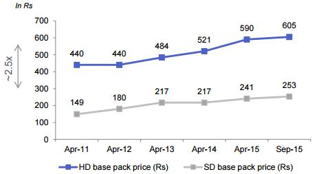 Videocon: Catalyst Rich For 2016 - Videocon d2h Limited (NASDAQ:VDTH