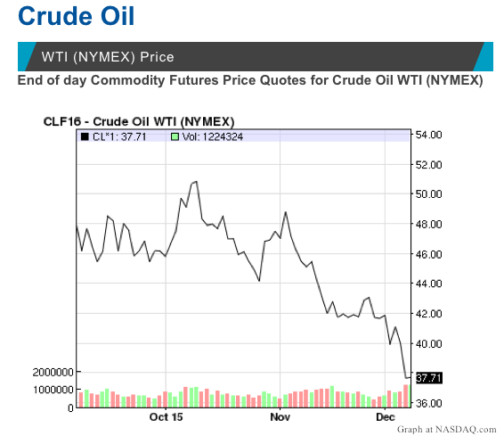 Crude Oil WTI December 2015