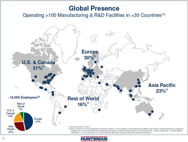 Global Presence for Huntsman