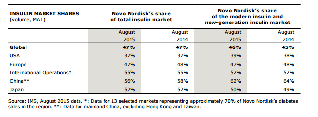 cis insulin market expected to reach Global nerve monitoring devices market is expected to reach usd 19 billion by 2022 according to a new study by grand view research inc rising prevalence of neurological diseases, such as epilepsy, is a vital driver propelling market growth.