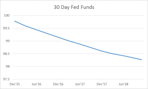 30 Day Fed Funds