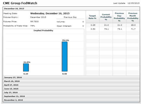 CME Fed Watchtool