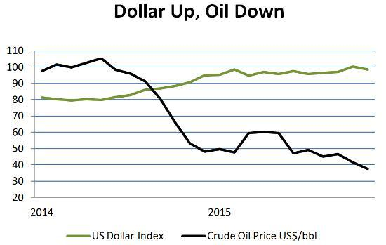 Dollar and oil Dec 15