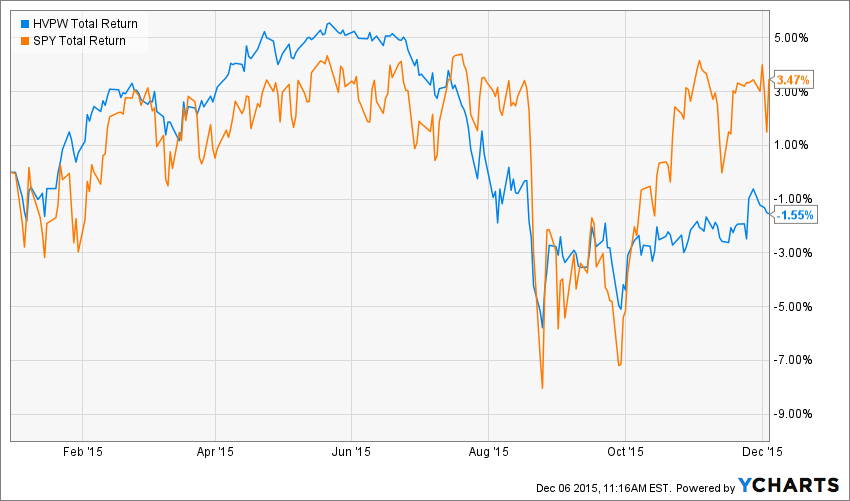 relationship between beta and volatility