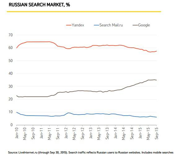 Yandex NV: Exposure To Russia And Diversification Away From