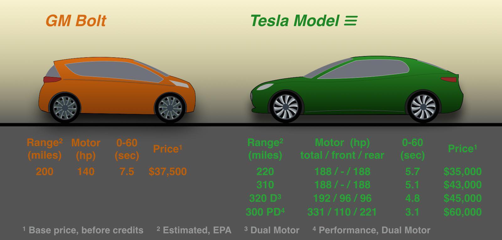 Gm Bolt Compared To Tesla Model 3