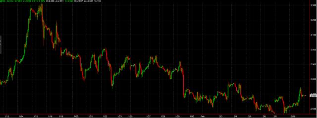 TradeStation 60 Min. Chart