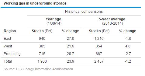 Working Gas in Underground Storage