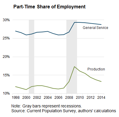 Part-time-share-of-employment