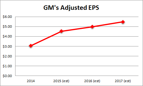 General Motors Is Poised For Growth This Year - General Motors ...