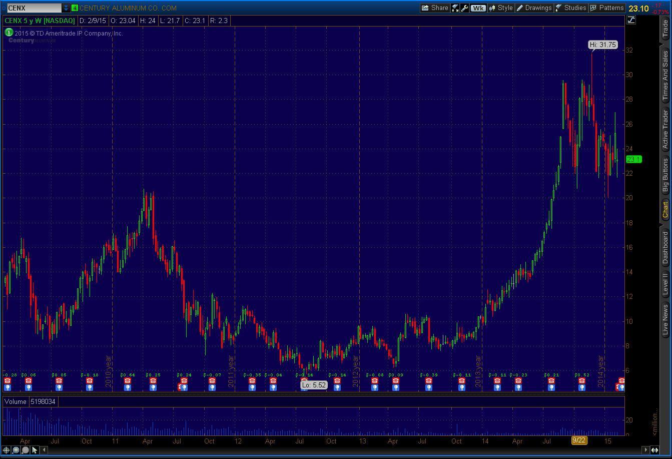 Century Aluminum Company: Promise Amidst Market Noise - Century ...