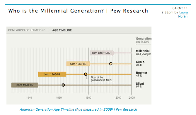 generation x research As boomers get closer to retirement, gen x and millennials are now the driving force behind the economy their expectations, mixed with an exponential growth in technology, are re-shaping industries including retail, financial services, healthcare, education and more since $16 trillion in wealth.