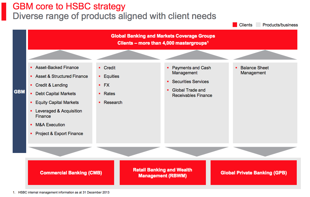 HSBC: Value Trap Or Value Buy? - HSBC Holdings plc (NYSE