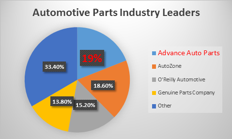Advance Auto Parts Skids After Earnings Release, But Is Set To Shift ...