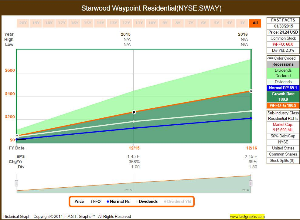 Starwood waypoint homes nasdaq ipo price
