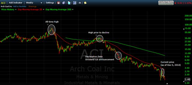 ACI Price Action Chart