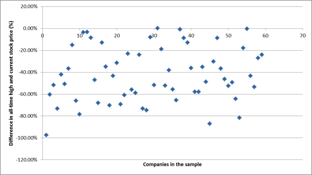 Scatterplot of all-time high to current price