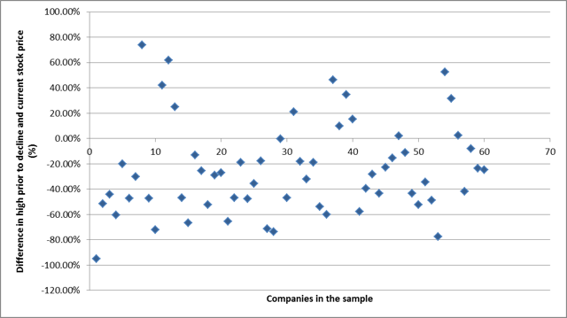 Scatterplot of high prior to decline to current price
