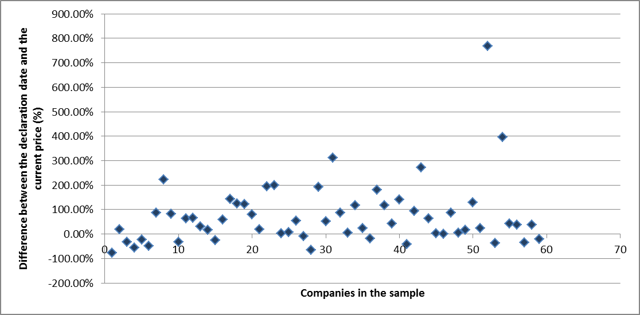 Scatterplot declaration date to current price