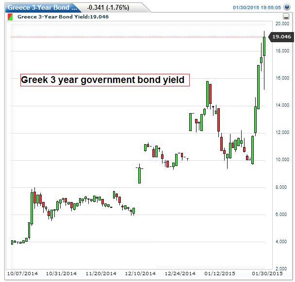 Greece 3-Year Bond Yield(Daily)