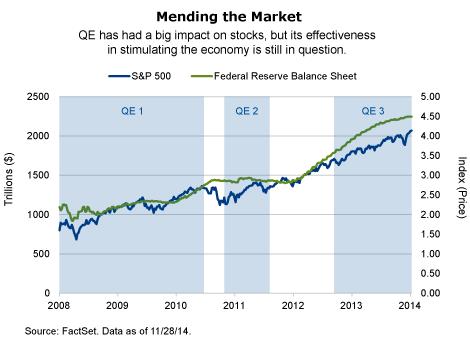 Mending the Market