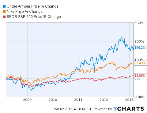 capacidad Especial almacenamiento  CEO Kevin Plank And International Opportunities Make Under Armour A Good  Prospect (NYSE:UAA) | Seeking Alpha