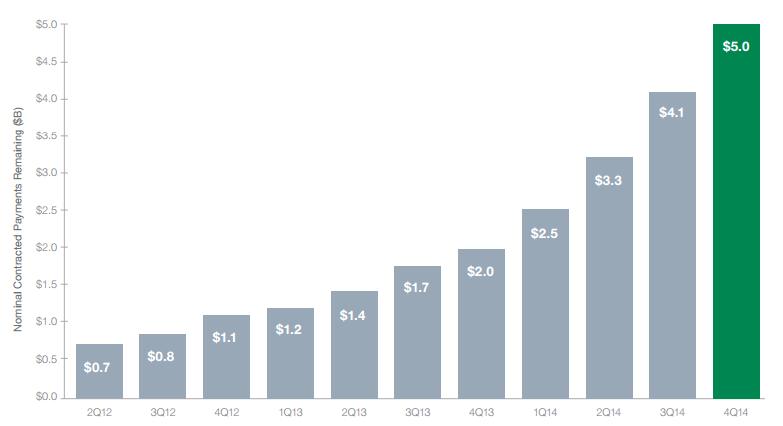 SolarCity: Fundamentals Remain Unchanged
