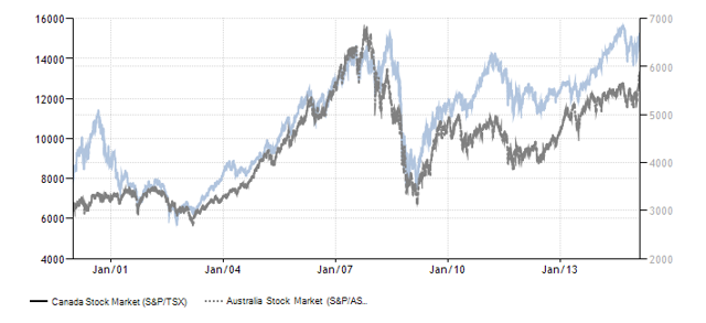 how to buy australian stocks in canada
