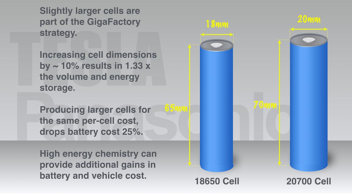 Battery Cell 2170 >> Tesla: Gigafactory Tipping Point - Tesla, Inc. (NASDAQ:TSLA) | Seeking Alpha