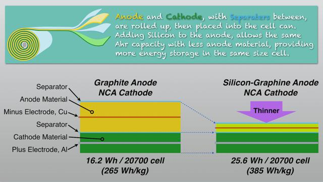 Improved cell chemistry, Si-Graphene anode gives greater cell energy storage.